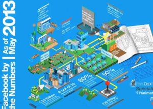 Déclinaison Prezi d'une infographie sur l'étude des chiffres Facebook